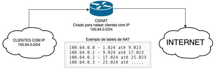 Made4it - cgnat1